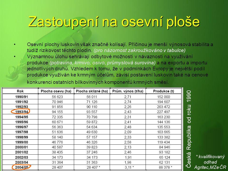 Zastoupení na osevní ploše Osevní plochy luskovin však značně kolísají. Příčinou je menší výnosová stabilita a tudíž rizikovost těchto plodin. (pro ná