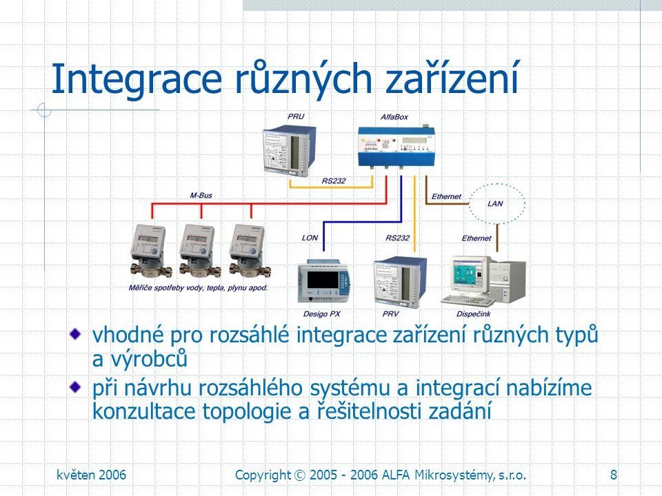 květen 2006Copyright © 2005 - 2006 ALFA Mikrosystémy, s.r.o.9 Licenční politika licence pro regulátory firmy Siemens řady Visonik, Unigyr, Integral, Desigo™ PX připojené k monitorovacímu systému ProCop 3.0 jsou zahrnuty v licenci monitorovacího systému (obdoba Alfa 485.x) podpora malé regulace Saphir a RVD 2x5 jiná zařízení budou zpoplatněna individuálně licencí na každý připojený kus zařízení