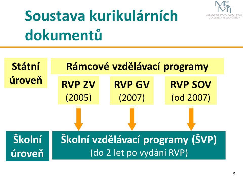 3 Soustava kurikulárních dokumentů Státní úroveň Školní úroveň Rámcové vzdělávací programy Školní vzdělávací programy (ŠVP) (do 2 let po vydání RVP) R