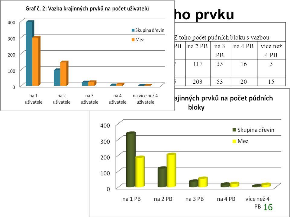 Kontrola krajinného prvku Počet KP v pilotním území. Z toho počet půdních bloků s vazbou na 1 PBna 2 PB na 3 PB na 4 PB více než 4 PB Skupina dřevin 5