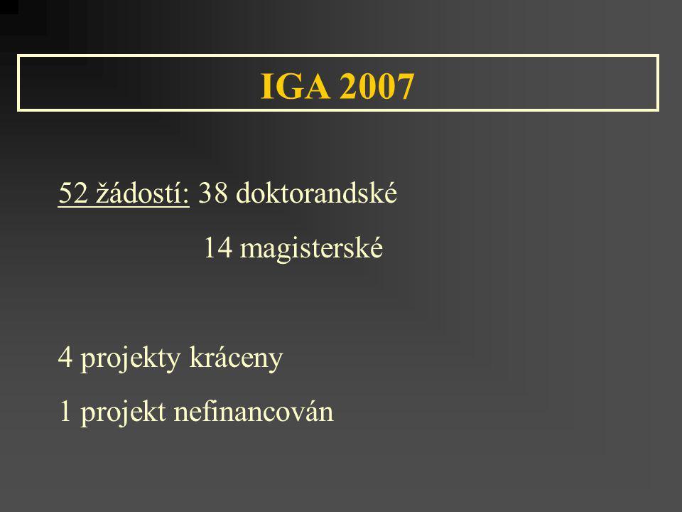 IGA 2007 52 žádostí: 38 doktorandské 14 magisterské 4 projekty kráceny 1 projekt nefinancován