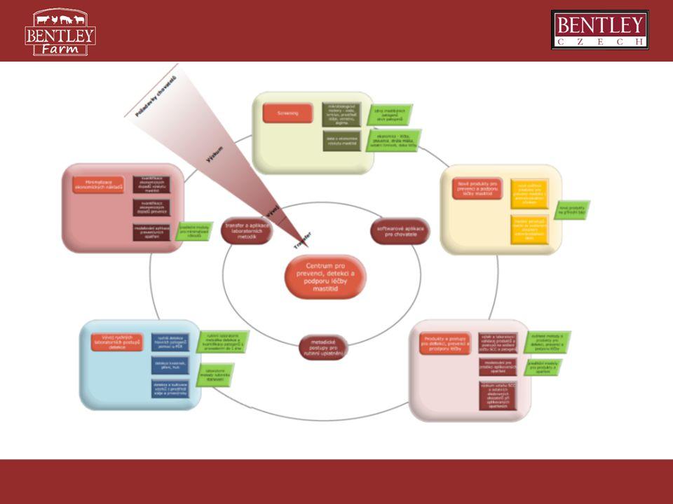 Cíl – vytvoření centra s využitím výsledků V&V Výzkum –Mikrobiologické metody –Využití rostlinných extraktů –Modelování a zemědělská ekonomie –Genetika Transfer –Provozní ověření produktů –SW pro chovatele Praxe –Nové produkty, služby v rámci centra