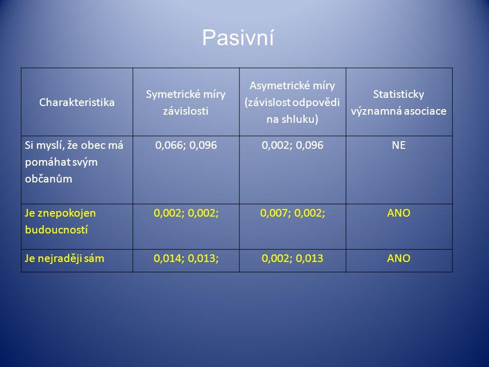 Pasivní Charakteristika Symetrické míry závislosti Asymetrické míry (závislost odpovědi na shluku) Statisticky významná asociace Si myslí, že obec má