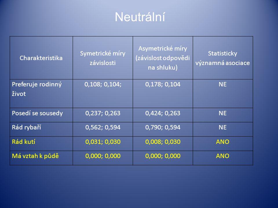 Neutrální Charakteristika Symetrické míry závislosti Asymetrické míry (závislost odpovědi na shluku) Statisticky významná asociace Preferuje rodinný ž