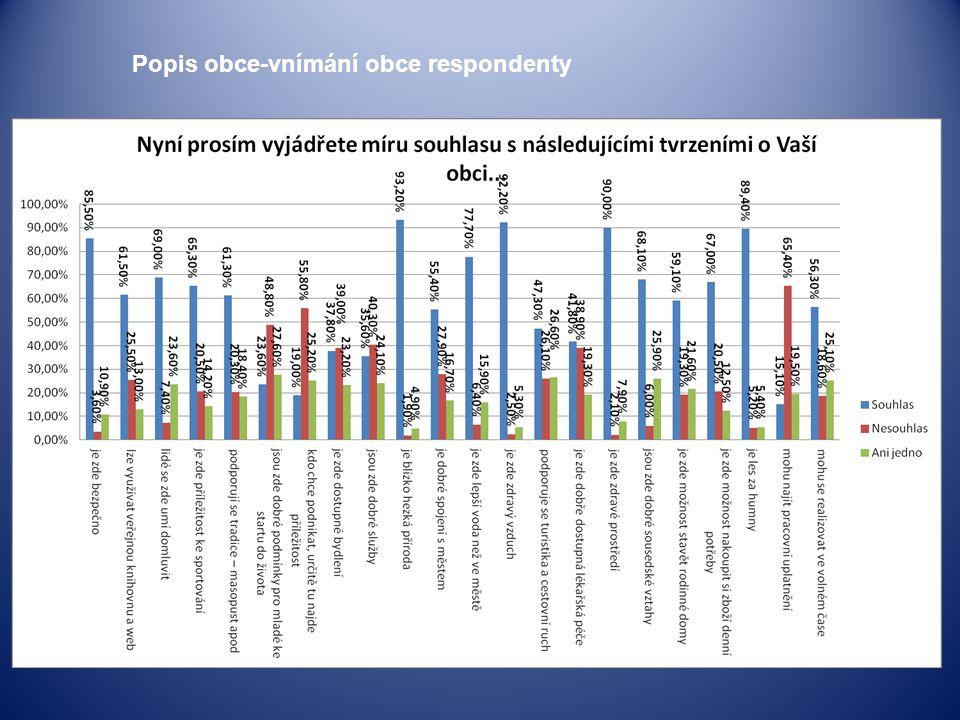 Popis obce-vnímání obce respondenty