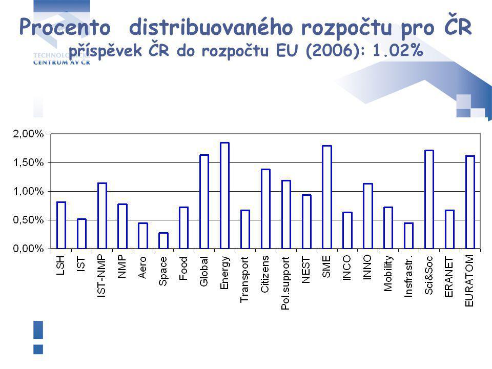 Procento distribuovaného rozpočtu pro ČR příspěvek ČR do rozpočtu EU (2006): 1.02%