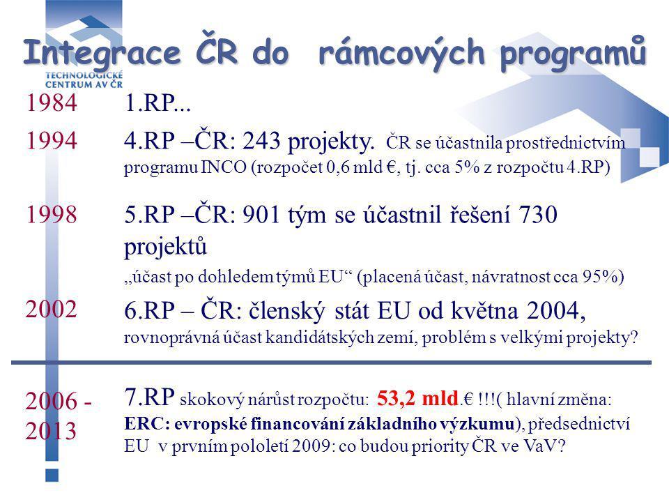 Struktura pro integraci ČR do RP Prog.