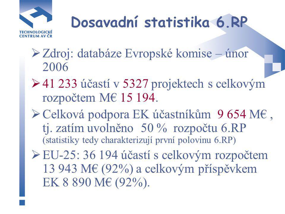  Zdroj: databáze Evropské komise – únor 2006  41 233 účastí v 5327 projektech s celkovým rozpočtem M€ 15 194.