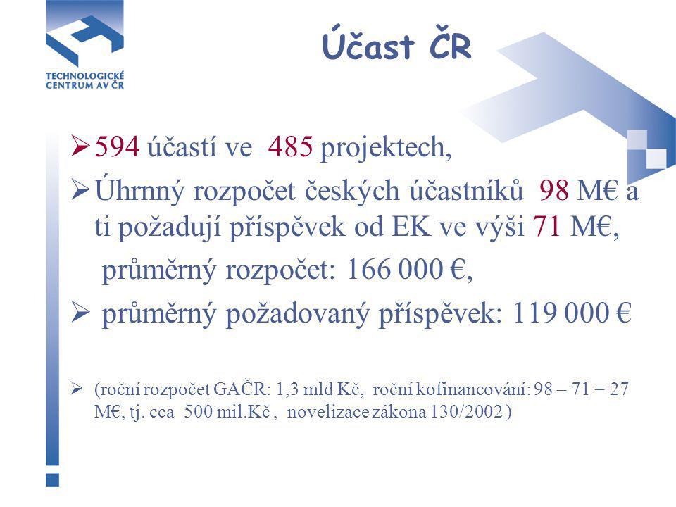  594 účastí ve 485 projektech,  Úhrnný rozpočet českých účastníků 98 M€ a ti požadují příspěvek od EK ve výši 71 M€, průměrný rozpočet: 166 000 €,  průměrný požadovaný příspěvek: 119 000 €  (roční rozpočet GAČR: 1,3 mld Kč, roční kofinancování: 98 – 71 = 27 M€, tj.