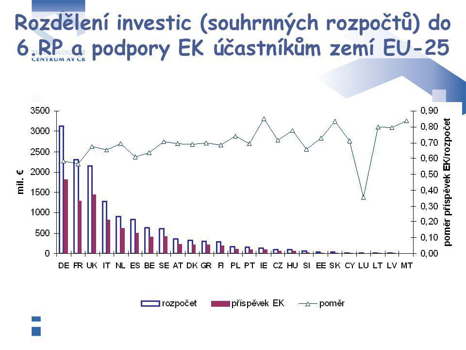 Rozdělení investic (souhrnných rozpočtů) do 6.RP a podpory EK účastníkům zemí EU-25