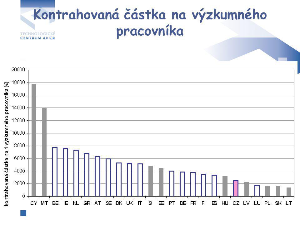 Profil participace ČR na tematických prioritách 6.RP
