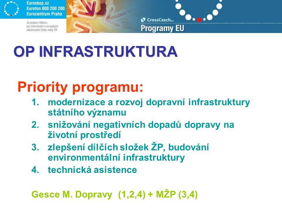 OP INFRASTRUKTURA Priority programu: 1.modernizace a rozvoj dopravní infrastruktury státního významu 2.snižování negativních dopadů dopravy na životní prostředí 3.zlepšení dílčích složek ŽP, budování environmentální infrastruktury 4.technická asistence Gesce M.