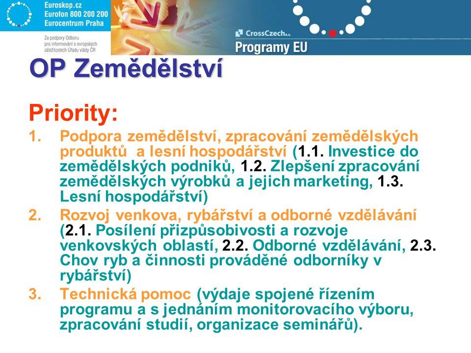 Obecné informace Dohodnuto pro období 2004-2009 Částka určená pro ČR celkem:110,91 mil.