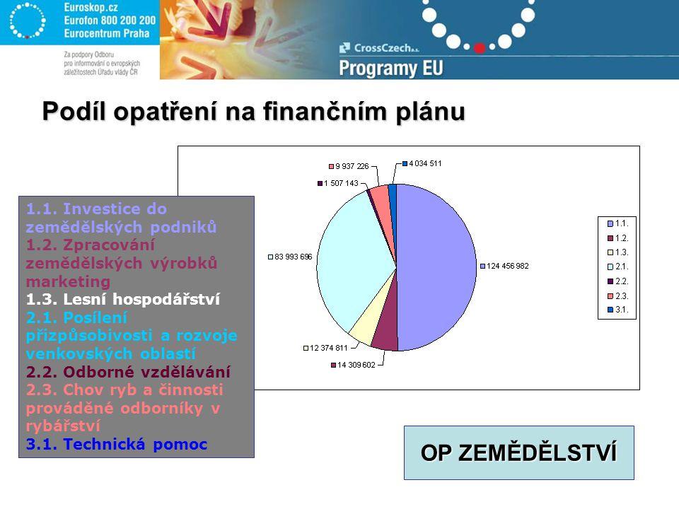 Podíl opatření na finančním plánu 1.1. Investice do zemědělských podniků 1.2.
