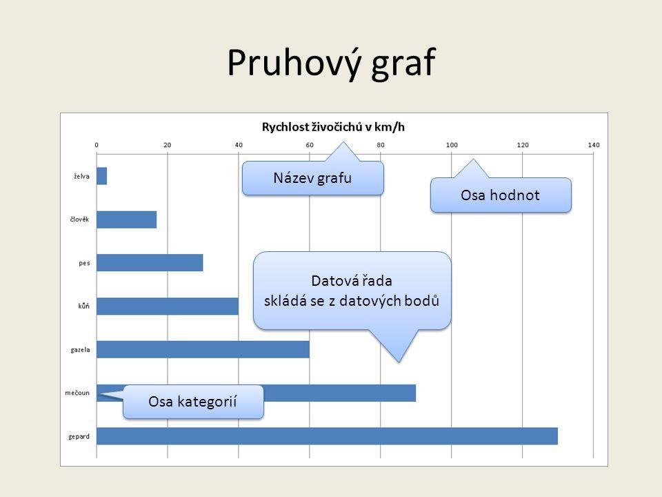 Pruhový graf obdoba sloupcového grafu důvody volby – dlouhé popisky pod sloupci – vyznění údajů – žebříčky