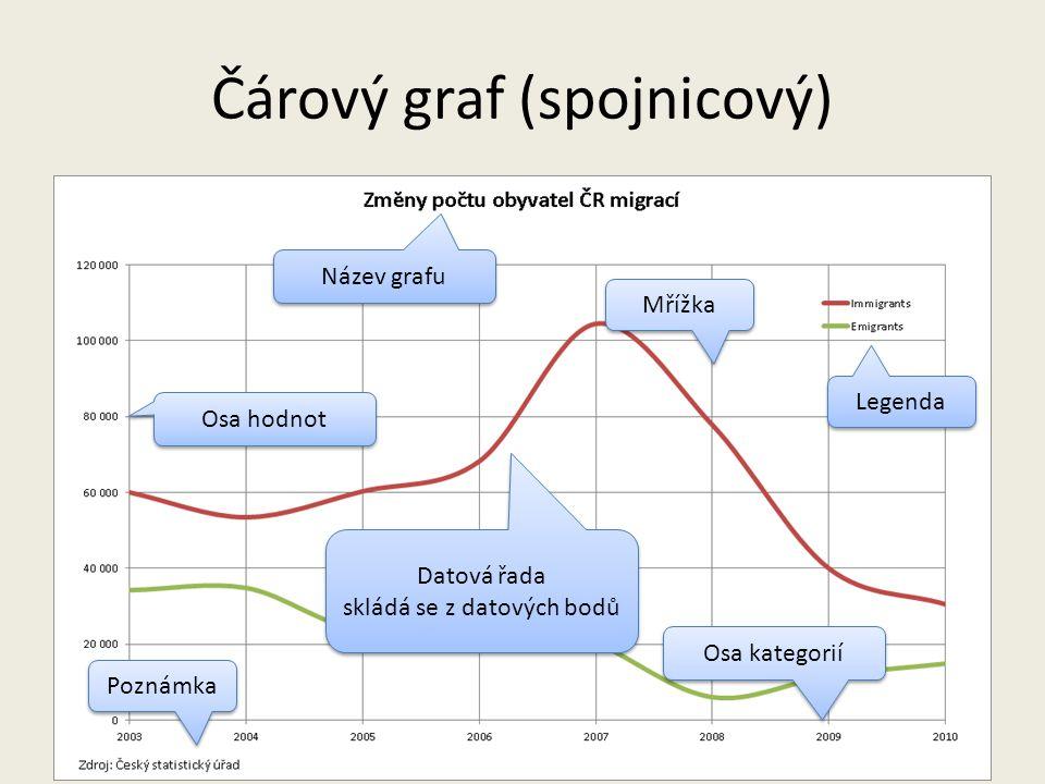 Čárový graf (spojnicový) pouze pro znázornění změny položky v čase více řad čísel, více čar
