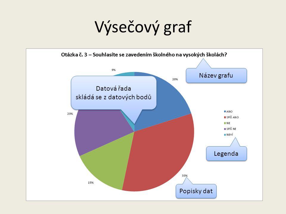 Výsečový graf pouze pro znázornění částí z celku neumožňuje znázornění více řad