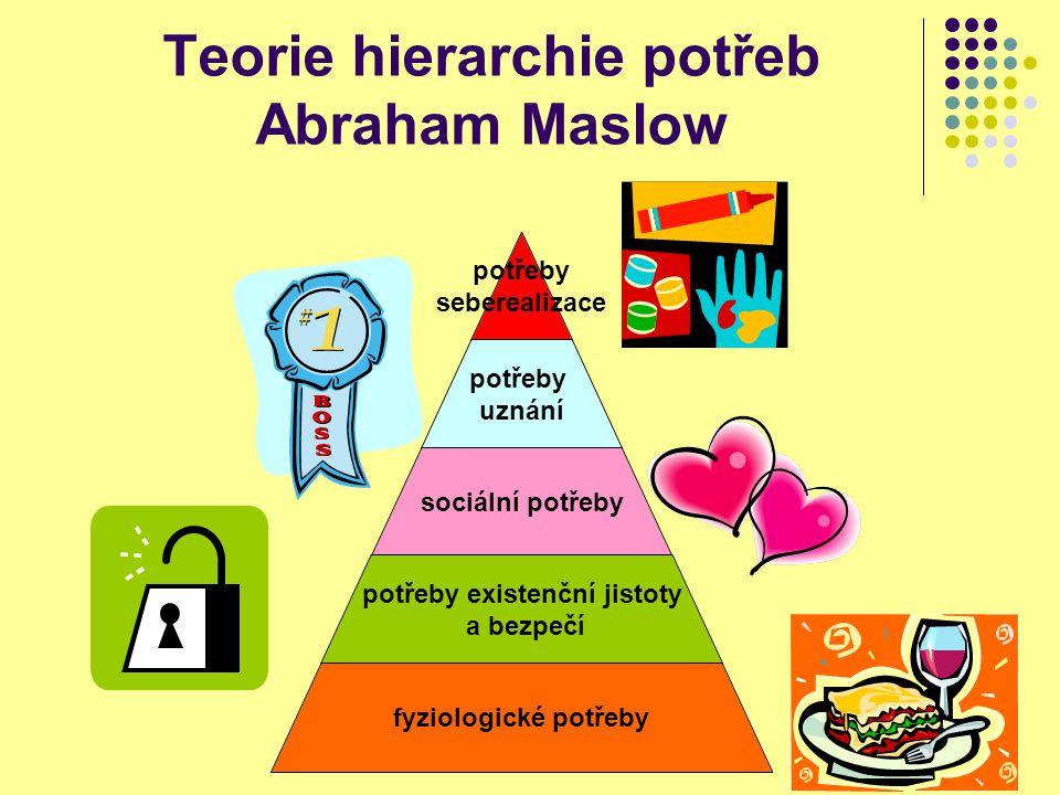 Teorie hierarchie potřeb Abraham Maslow potřeby seberealizace potřeby uznání sociální potřeby potřeby existenční jistoty a bezpečí fyziologické potřeb
