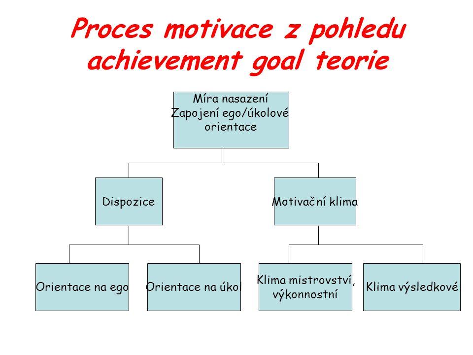 Proces motivace z pohledu achievement goal teorie Míra nasazení Zapojení ego/úkolové orientace DispoziceMotivační klima Orientace na egoOrientace na úkol Klima mistrovství, výkonnostní Klima výsledkové
