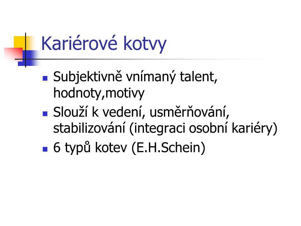 Kariérové kotvy Subjektivně vnímaný talent, hodnoty,motivy Slouží k vedení, usměrňování, stabilizování (integraci osobní kariéry) 6 typů kotev (E.H.Sc