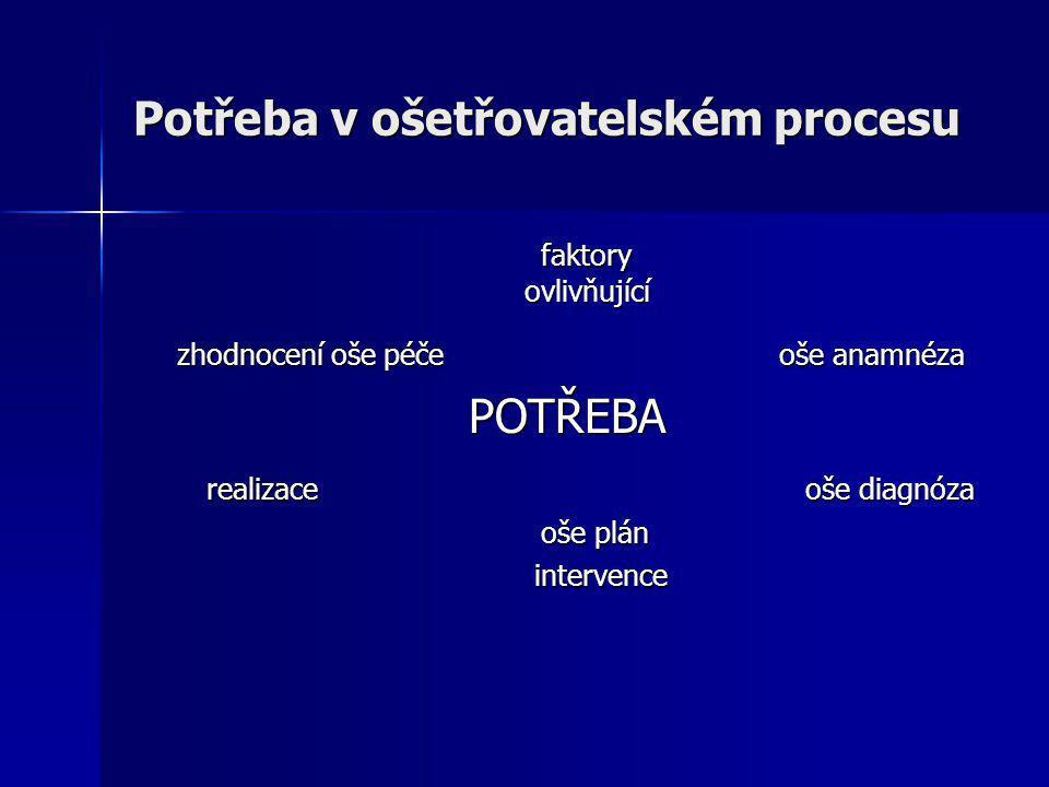 Potřeba v ošetřovatelském procesu faktory faktory ovlivňující ovlivňující zhodnocení oše péče oše anamnéza zhodnocení oše péče oše anamnéza POTŘEBA PO