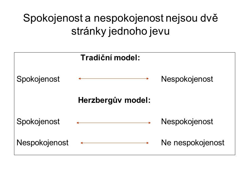 Spokojenost a nespokojenost nejsou dvě stránky jednoho jevu Tradiční model: Spokojenost Nespokojenost Herzbergův model: SpokojenostNespokojenost Nespo