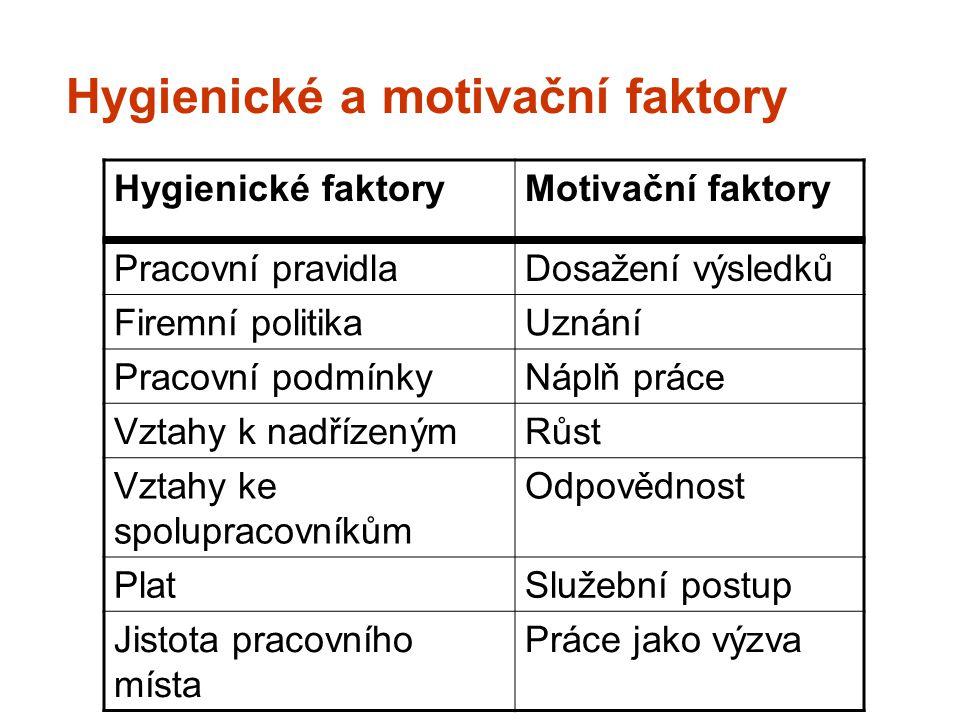 Hygienické a motivační faktory Hygienické faktoryMotivační faktory Pracovní pravidlaDosažení výsledků Firemní politikaUznání Pracovní podmínkyNáplň pr