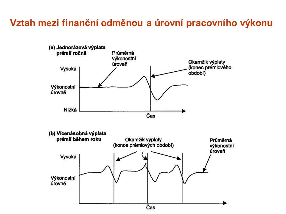Vztah mezi finanční odměnou a úrovní pracovního výkonu