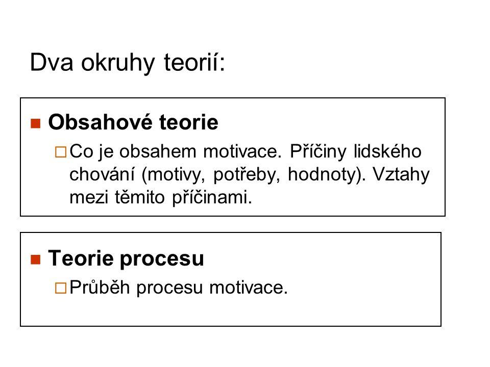 Dva okruhy teorií: Obsahové teorie  Co je obsahem motivace. Příčiny lidského chování (motivy, potřeby, hodnoty). Vztahy mezi těmito příčinami. Teorie