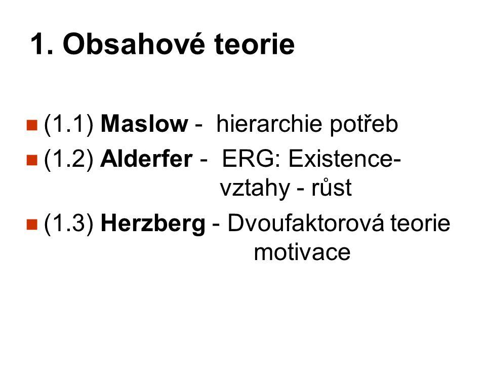 1. Obsahové teorie (1.1) Maslow - hierarchie potřeb (1.2) Alderfer - ERG: Existence- vztahy - růst (1.3) Herzberg - Dvoufaktorová teorie motivace
