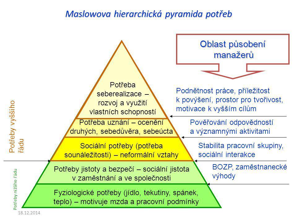 Fyziologické potřeby (jídlo, tekutiny, spánek, teplo) – motivuje mzda a pracovní podmínky Potřeby jistoty a bezpečí – sociální jistota v zaměstnání a