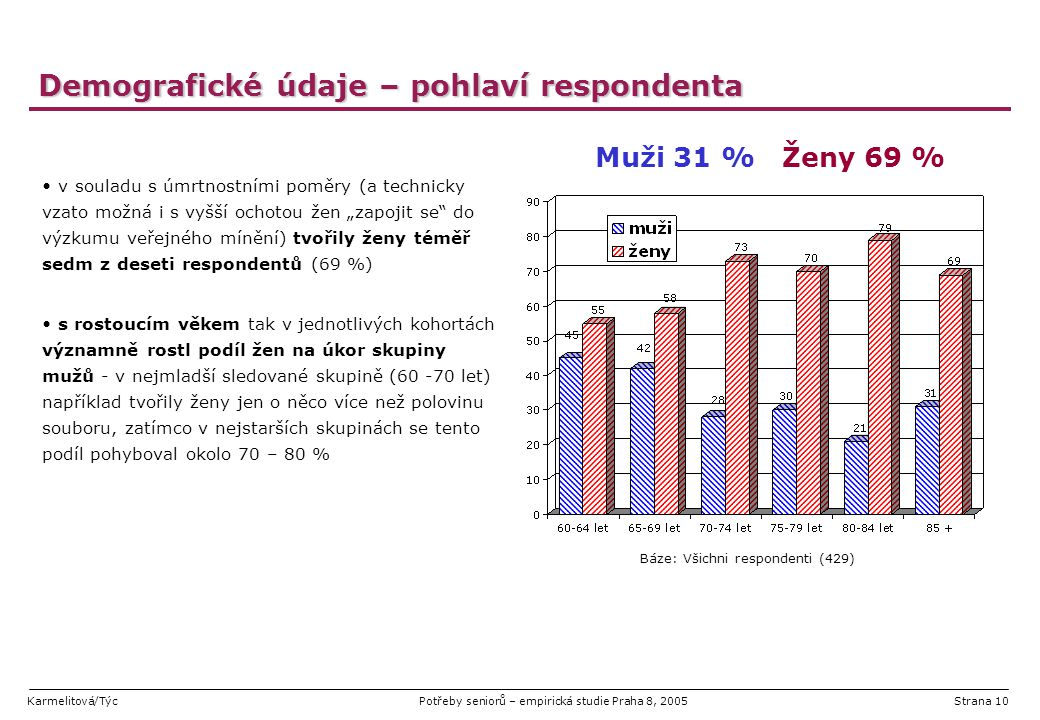 Karmelitová/TýcPotřeby seniorů – empirická studie Praha 8, 2005Strana 10 Demografické údaje – pohlaví respondenta v souladu s úmrtnostními poměry (a t