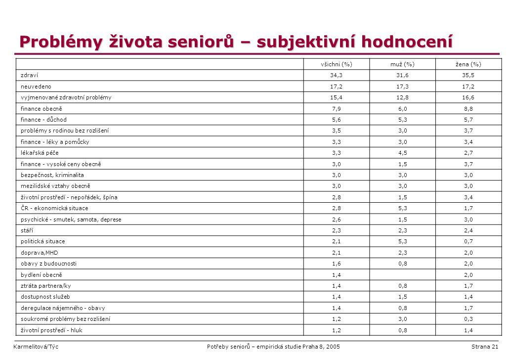 Karmelitová/TýcPotřeby seniorů – empirická studie Praha 8, 2005Strana 21 Problémy života seniorů – subjektivní hodnocení všichni (%)muž (%)žena (%) zd