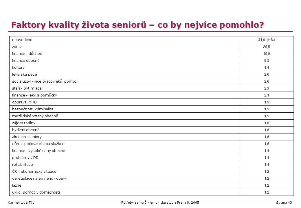 Karmelitová/TýcPotřeby seniorů – empirická studie Praha 8, 2005Strana 43 Faktory kvality života seniorů – co by nejvíce pomohlo? neuvedeno 31,9 (v %)