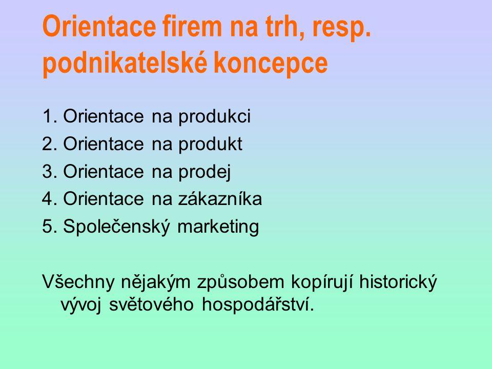 Orientace firem na trh, resp. podnikatelské koncepce 1. Orientace na produkci 2. Orientace na produkt 3. Orientace na prodej 4. Orientace na zákazníka