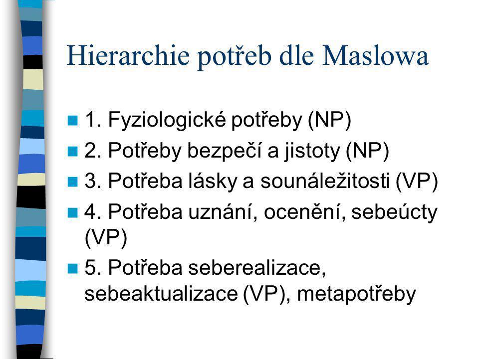 Hierarchie potřeb dle Maslowa 1. Fyziologické potřeby (NP) 2. Potřeby bezpečí a jistoty (NP) 3. Potřeba lásky a sounáležitosti (VP) 4. Potřeba uznání,