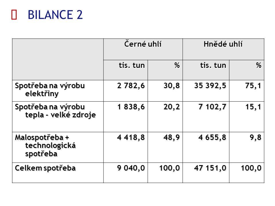  BILANCE 2 Černé uhlí Hnědé uhlí tis. tun % % Spotřeba na výrobu elektřiny 2 782,630,8 35 392,5 75,1 Spotřeba na výrobu tepla - velké zdroje 1 838,62