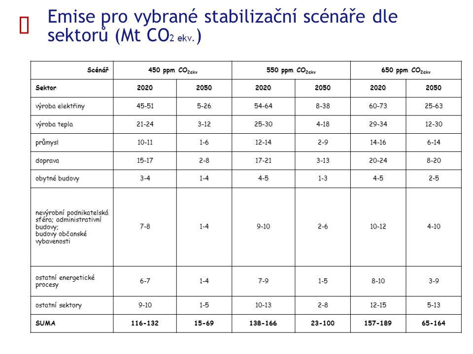  Emise pro vybrané stabilizační scénáře dle sektorů (Mt CO 2 ekv. ) Scénář 450 ppm CO 2ekv 550 ppm CO 2ekv 650 ppm CO 2ekv Sektor20202050202020502020