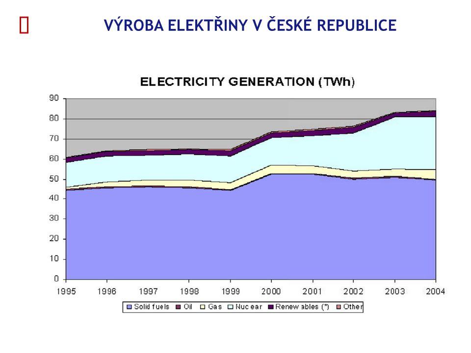  VÝROBA ELEKTŘINY V ČESKÉ REPUBLICE