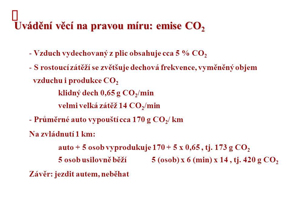  Uvádění věcí na pravou míru: emise CO 2 - Vzduch vydechovaný z plic obsahuje cca 5 % CO 2 - S rostoucí zátěží se zvětšuje dechová frekvence, vyměněný objem vzduchu i produkce CO 2 klidný dech 0,65 g CO 2 /min velmi velká zátěž 14 CO 2 /min - Průměrné auto vypouští cca 170 g CO 2 / km Na zvládnutí 1 km: auto + 5 osob vyprodukuje 170 + 5 x 0,65, tj.