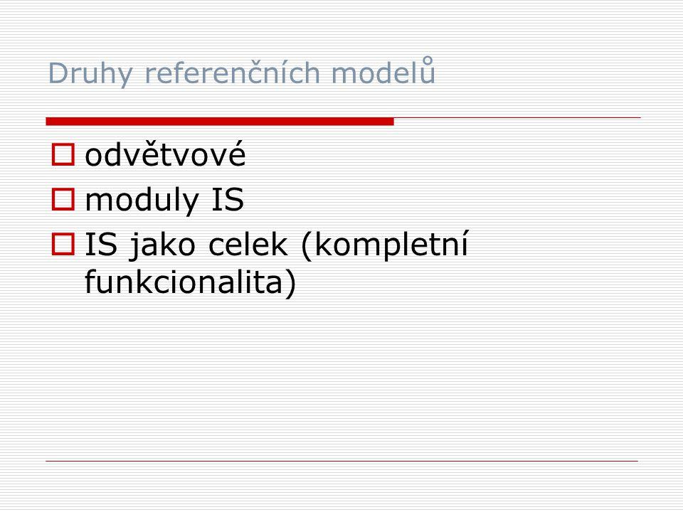 Druhy referenčních modelů  odvětvové  moduly IS  IS jako celek (kompletní funkcionalita)