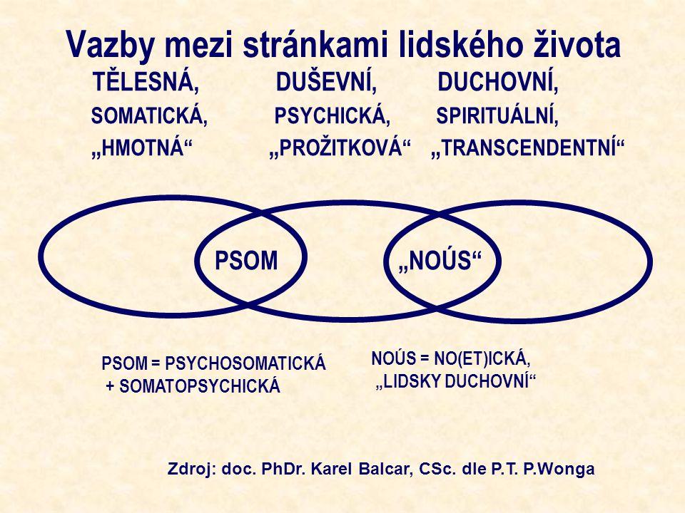 """Vazby mezi stránkami lidského života TĚLESNÁ, SOMATICKÁ, """" HMOTNÁ DUŠEVNÍ, PSYCHICKÁ, """" PROŽITKOVÁ DUCHOVNÍ, SPIRITUÁLNÍ, """" TRANSCENDENTNÍ PSOM""""NOÚS PSOM = PSYCHOSOMATICKÁ + SOMATOPSYCHICKÁ NOÚS = NO(ET)ICKÁ, """"LIDSKY DUCHOVNÍ Zdroj: doc."""