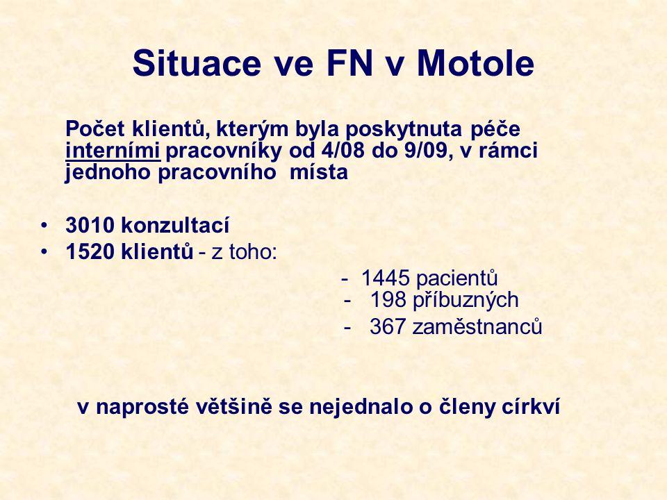 Situace ve FN v Motole Počet klientů, kterým byla poskytnuta péče interními pracovníky od 4/08 do 9/09, v rámci jednoho pracovního místa 3010 konzultací 1520 klientů - z toho: - 1445 pacientů - 198 příbuzných - 367 zaměstnanců v naprosté většině se nejednalo o členy církví