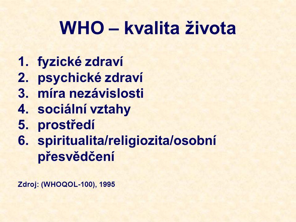 WHO – kvalita života 1.fyzické zdraví 2.psychické zdraví 3.míra nezávislosti 4.sociální vztahy 5.prostředí 6.spiritualita/religiozita/osobní přesvědčení Zdroj: (WHOQOL-100), 1995