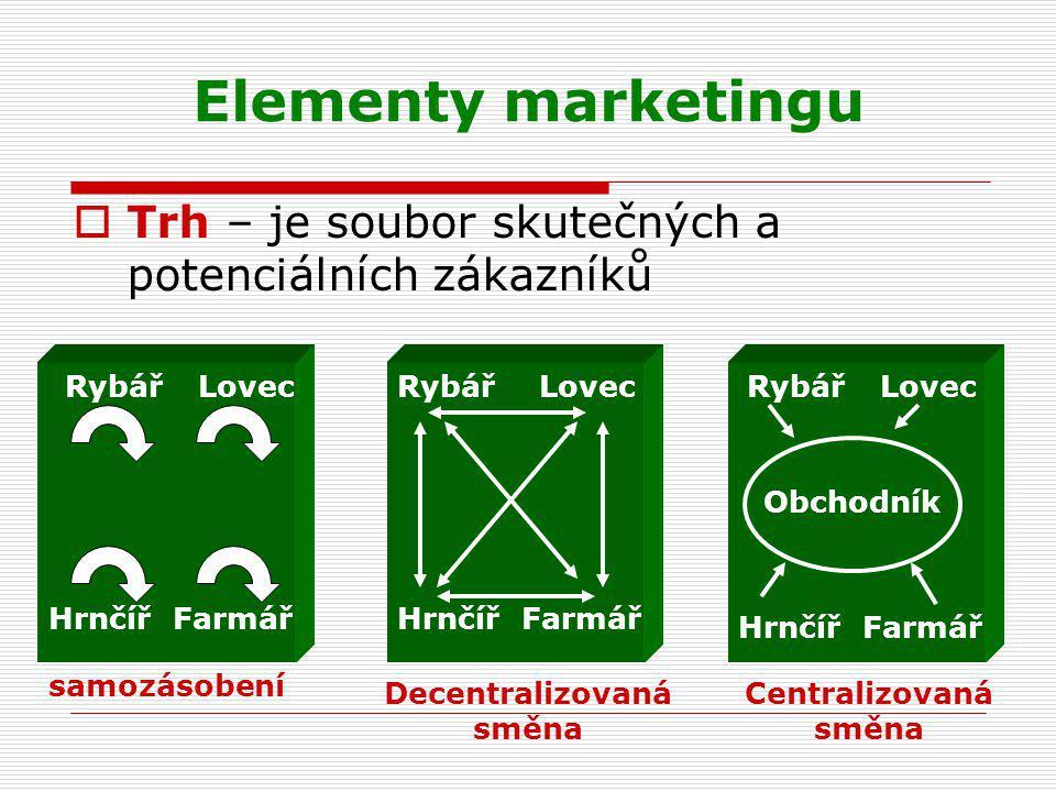 Elementy marketingu  Trh – je soubor skutečných a potenciálních zákazníků RybářLovec HrnčířFarmář RybářLovec HrnčířFarmář RybářLovec HrnčířFarmář Obc