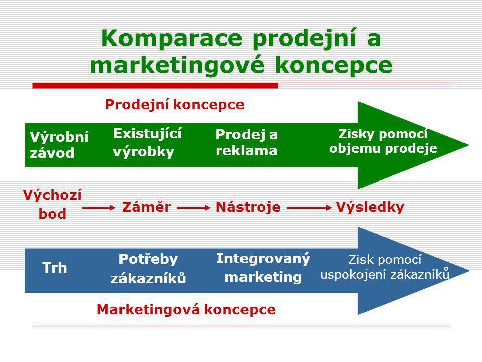 Komparace prodejní a marketingové koncepce Výrobní závod Existující výrobky Prodej a reklama Zisky pomocí objemu prodeje Trh Potřeby zákazníků Integro