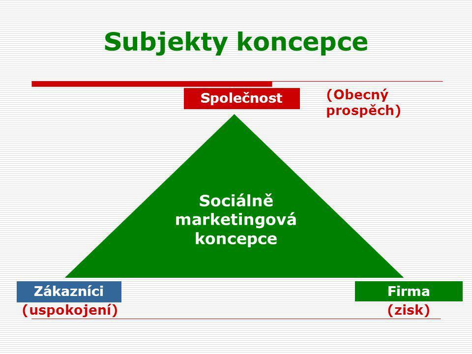 Subjekty koncepce Společnost Zákazníci Firma Sociálně marketingová koncepce (zisk)(uspokojení) (Obecný prospěch)