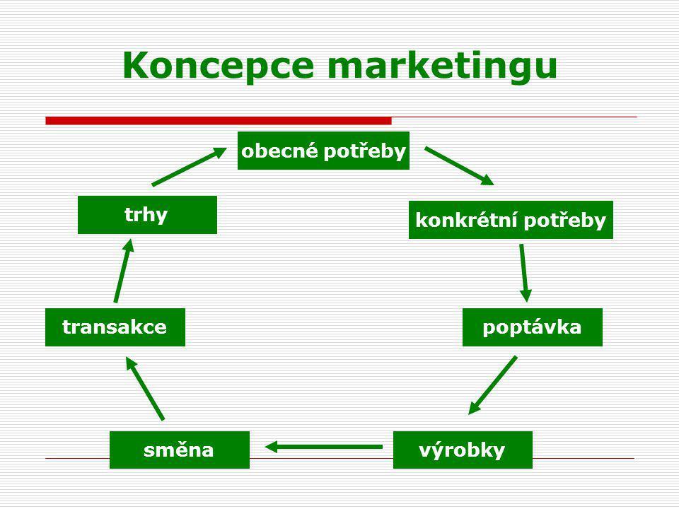 Koncepce marketingu obecné potřeby konkrétní potřeby směnavýrobky poptávka trhy transakce