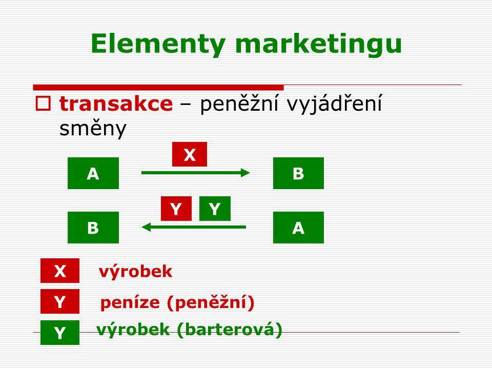Elementy marketingu  transakce – peněžní vyjádření směny A A B B X Y X Y výrobek peníze (peněžní) výrobek (barterová) Y Y