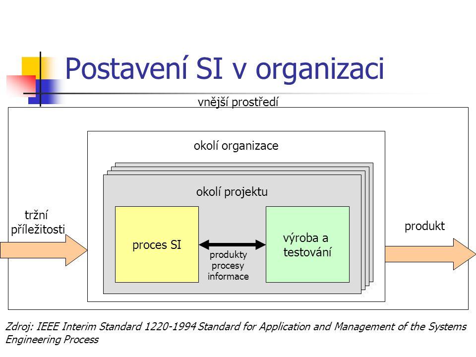 okolí projektu vnější prostředí Postavení SI v organizaci okolí organizace okolí projektu proces SI výroba a testování produkty procesy informace tržn